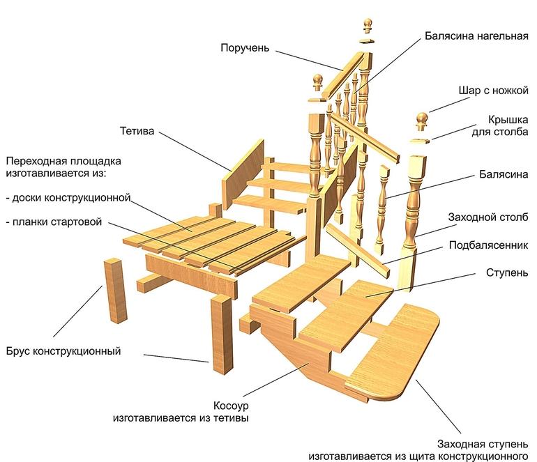 Лестница своими руками пошаговая инструкция