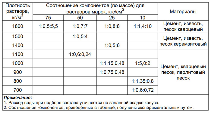 Цементный раствор перевод кг в м3 цементный раствор пропорции для пола