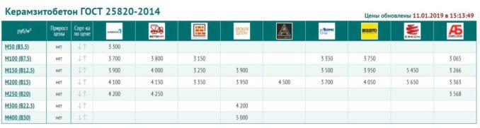 Пропорции керамзитобетона м150 готовые цементные растворы