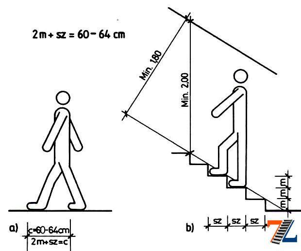 Как правильно сделать лестницу своими руками на даче
