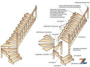 Элементы лестничной конструкции