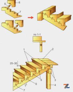 Конструкция с кобылками