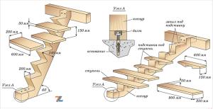 Схематичное изображение крепления ступеней