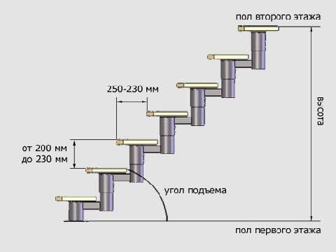 Расчёт ковролина