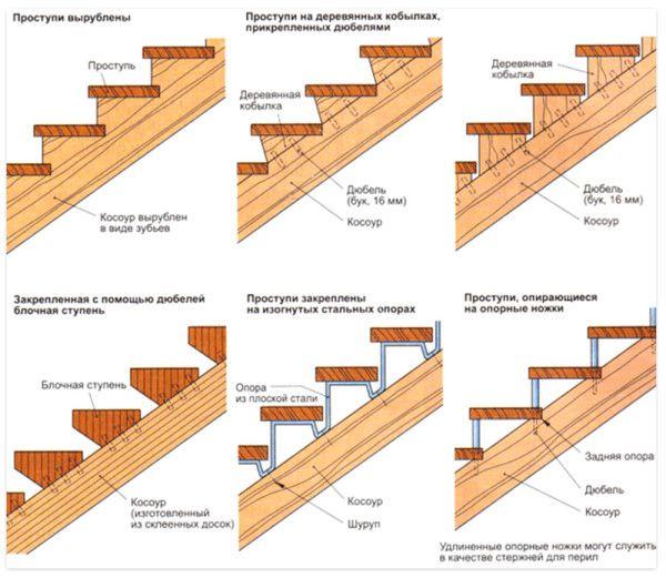 Схема крепления косуора