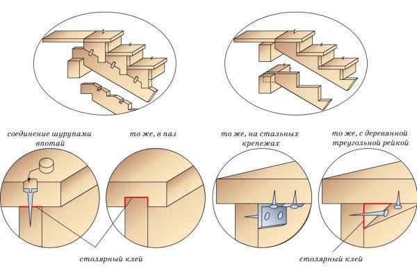 Схема крепления ступеней лестницы