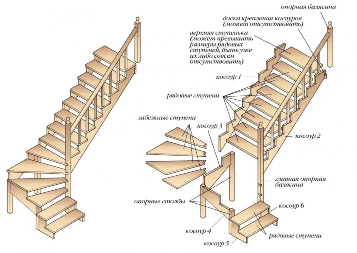Типы конструкций лестниц для коттеджа