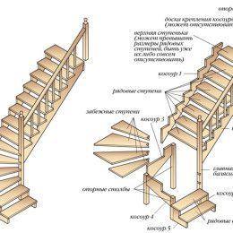 Оптимальные размеры элементов ступеней