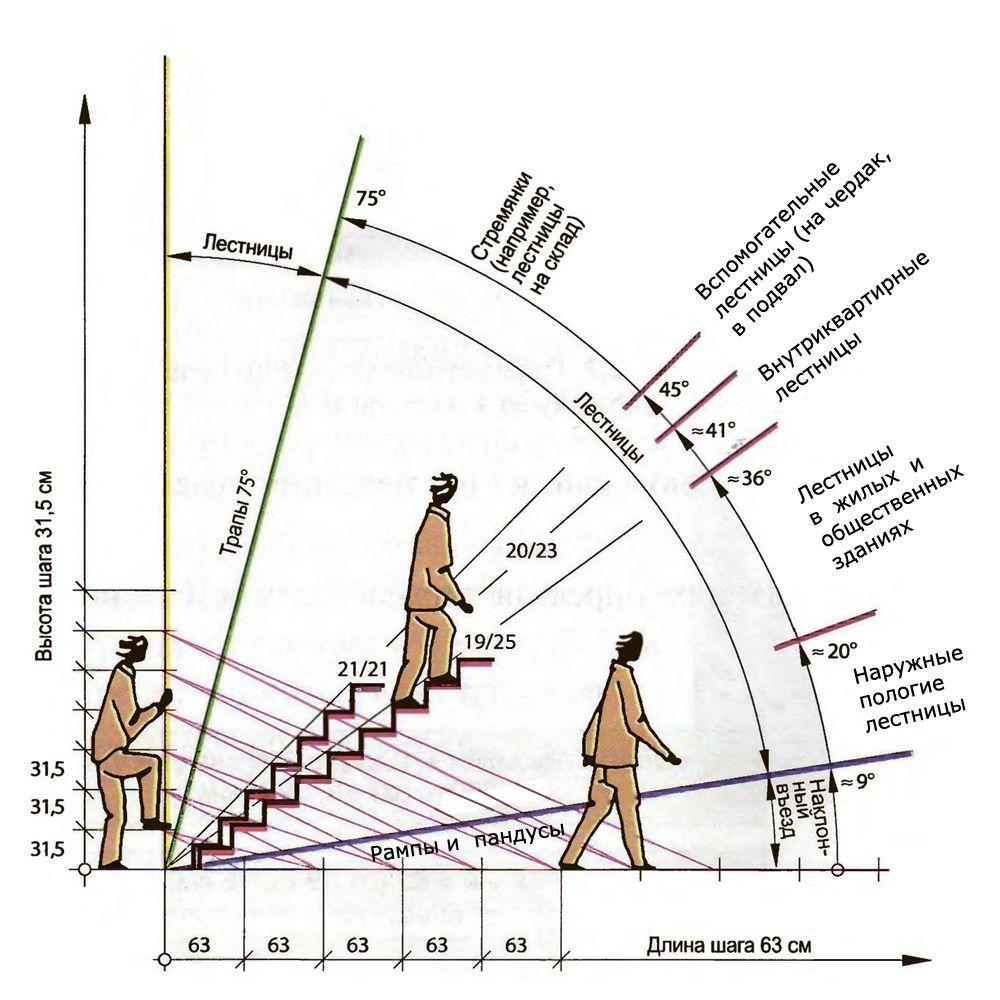 Как правильно определить лестничный уклон?