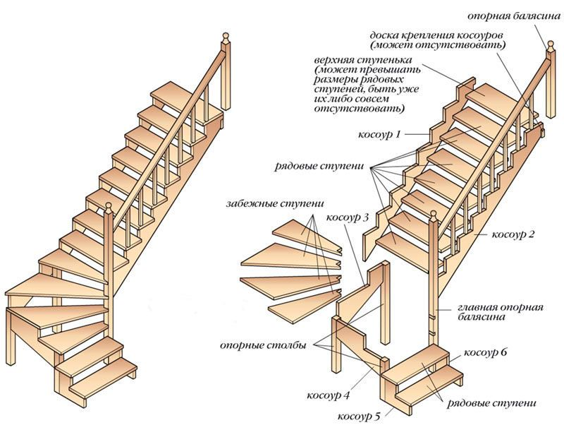 Из чего состоит лестница?