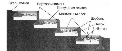 уровни плит для лестницы