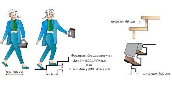 размеры ступеней лестницы снип